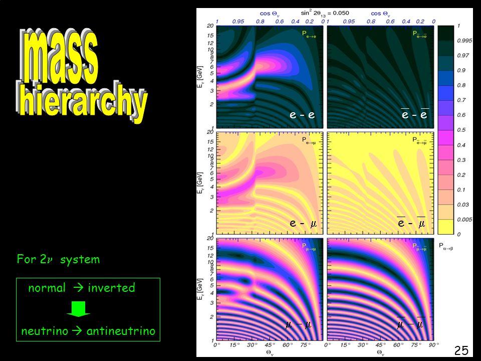 normal  inverted neutrino  antineutrino For 2 system e - e e -   25