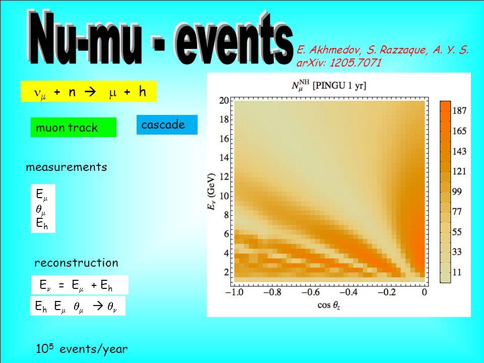  + n   + h muon track cascade measurements EEhEEh reconstruction E = E  + E h E h E      10 5 events/year E.