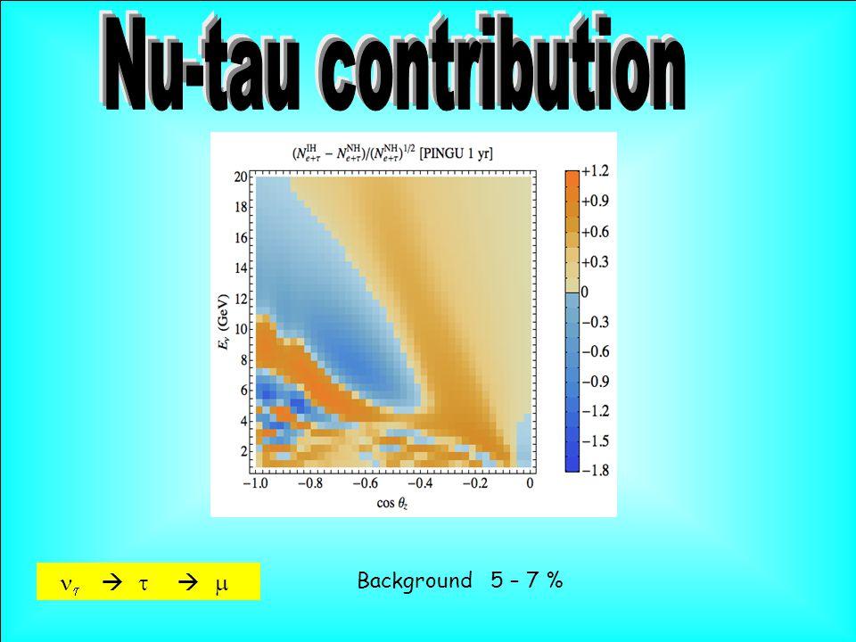      Background 5 – 7 %