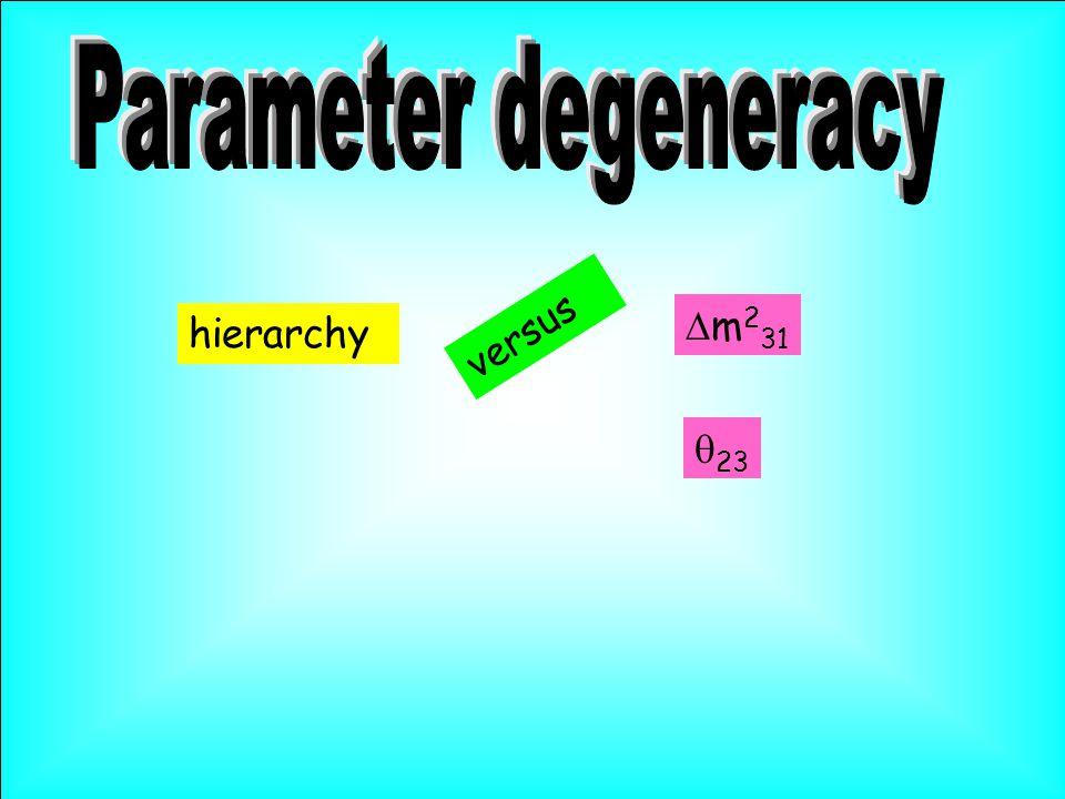  m 2 31 hierarchy versus  23