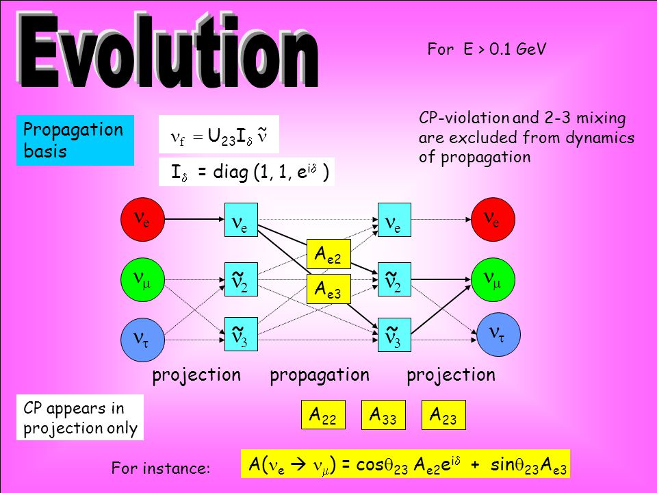 e e   f  U 23 I  I  = diag (1, 1, e i  ) e     e   ~ Propagation basis ~ ~ ~ ~ projection propagation A( e   ) = cos  23  A e2 e i  + sin  23 A e3 A e3 A e2 CP-violation and 2-3 mixing are excluded from dynamics of propagation CP appears in projection only For instance: For E > 0.1 GeV A 22 A 33 A 23