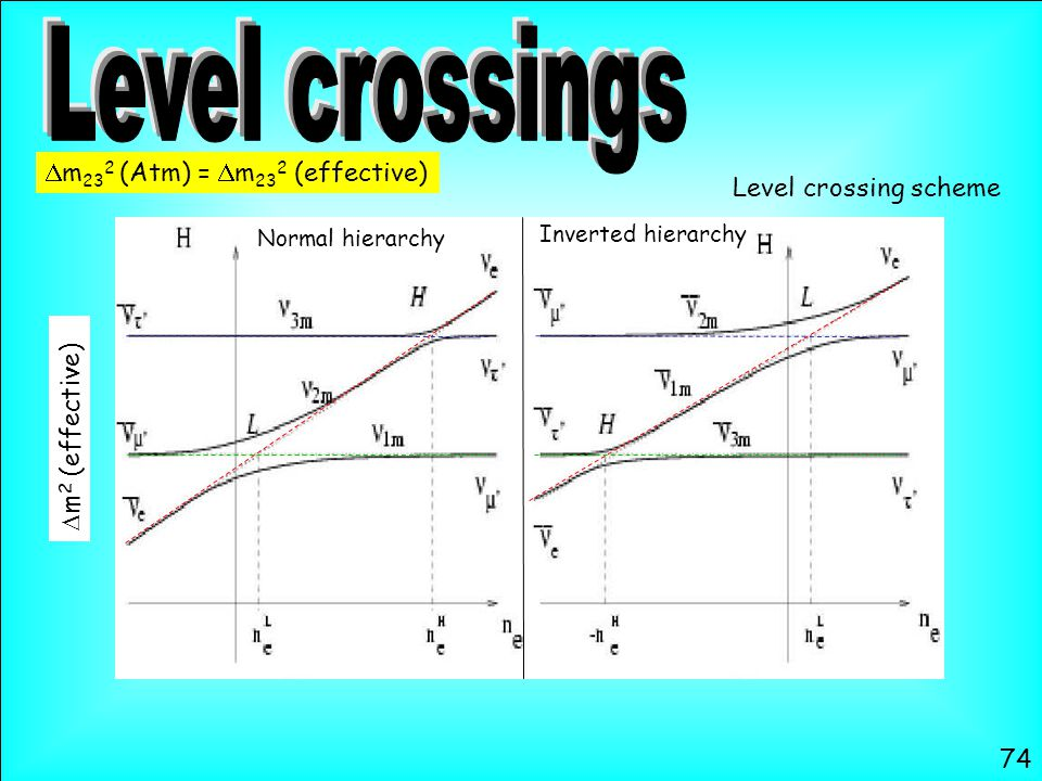 Normal hierarchy Inverted hierarchy Level crossing scheme  m 23 2 (Atm) =  m 23 2 (effective)  m 2 (effective) 74
