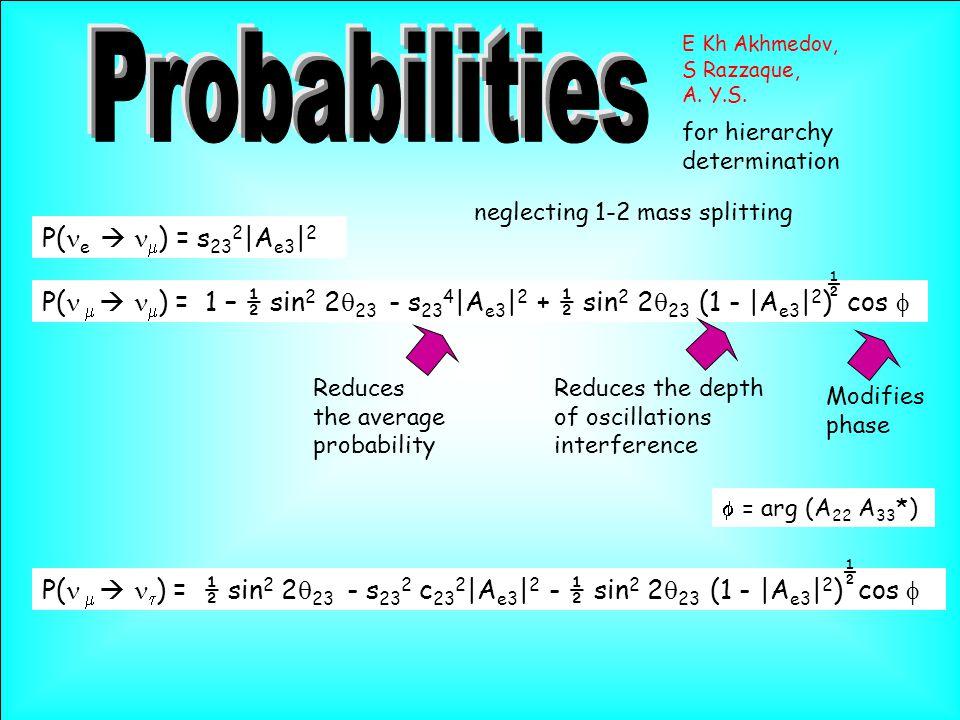 Reduces the depth of oscillations interference P( e   ) = s 23 2 |A e3 | 2 Modifies phase  = arg (A 22 A 33 *) E Kh Akhmedov, S Razzaque, A.