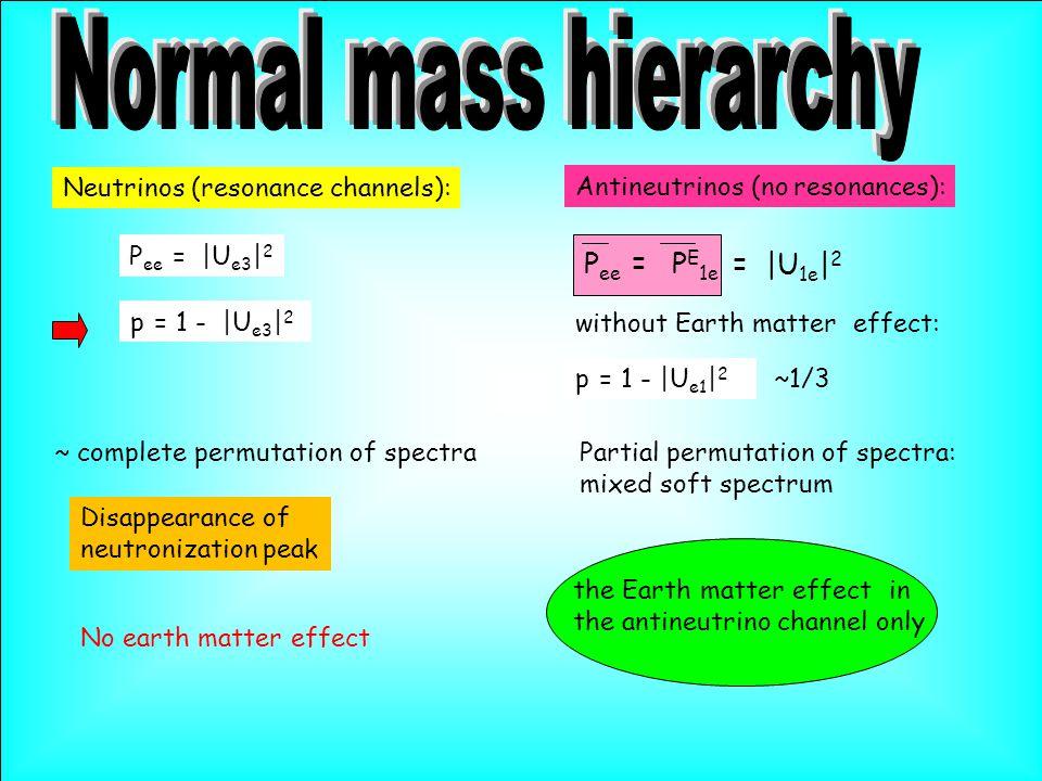 Neutrinos (resonance channels): P ee = |U e3 | 2 No earth matter effect Antineutrinos (no resonances): P ee = P E 1e = |U 1e | 2 without Earth matter effect: the Earth matter effect in the antineutrino channel only Disappearance of neutronization peak ~ complete permutation of spectraPartial permutation of spectra: mixed soft spectrum p = 1 - |U e1 | 2 p = 1 - |U e3 | 2 ~1/3
