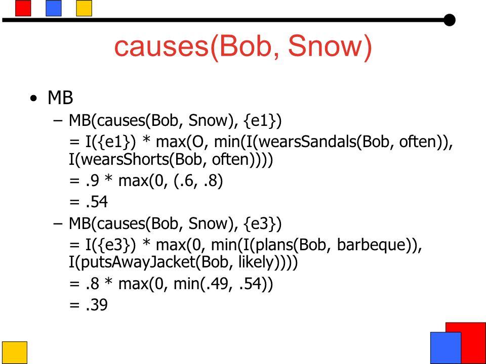 causes(Bob, Snow) MB –MB(causes(Bob, Snow), {e1}) = I({e1}) * max(O, min(I(wearsSandals(Bob, often)), I(wearsShorts(Bob, often)))) =.9 * max(0, (.6,.8) =.54 –MB(causes(Bob, Snow), {e3}) = I({e3}) * max(0, min(I(plans(Bob, barbeque)), I(putsAwayJacket(Bob, likely)))) =.8 * max(0, min(.49,.54)) =.39