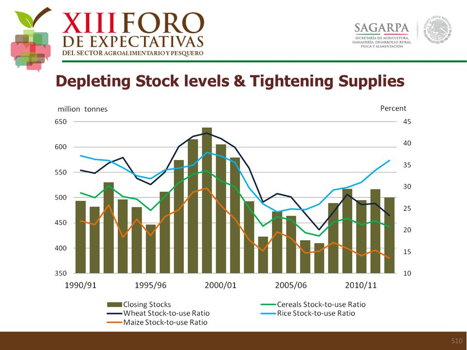 S10 Depleting Stock levels & Tightening Supplies