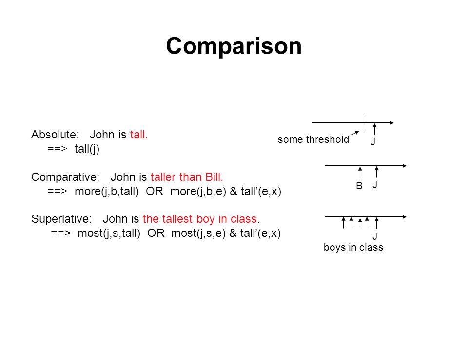 Comparison Absolute: John is tall. ==> tall(j) Comparative: John is taller than Bill.