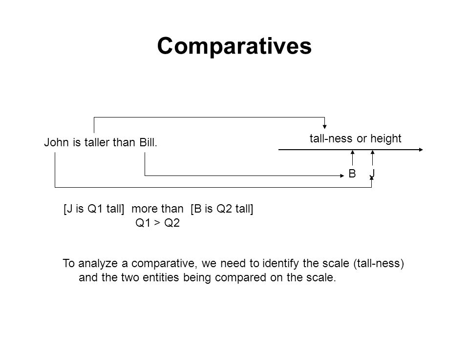 Comparatives John is taller than Bill. JB [J is Q1 tall] more than [B is Q2 tall] Q1 > Q2 tall-ness or height To analyze a comparative, we need to ide