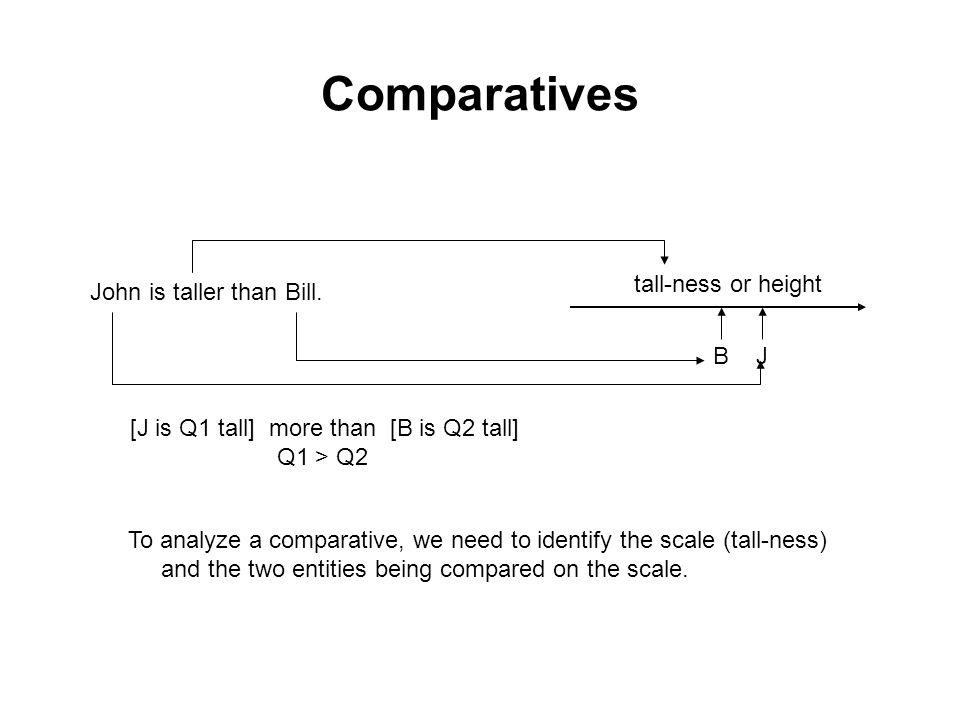 Comparatives John is taller than Bill.