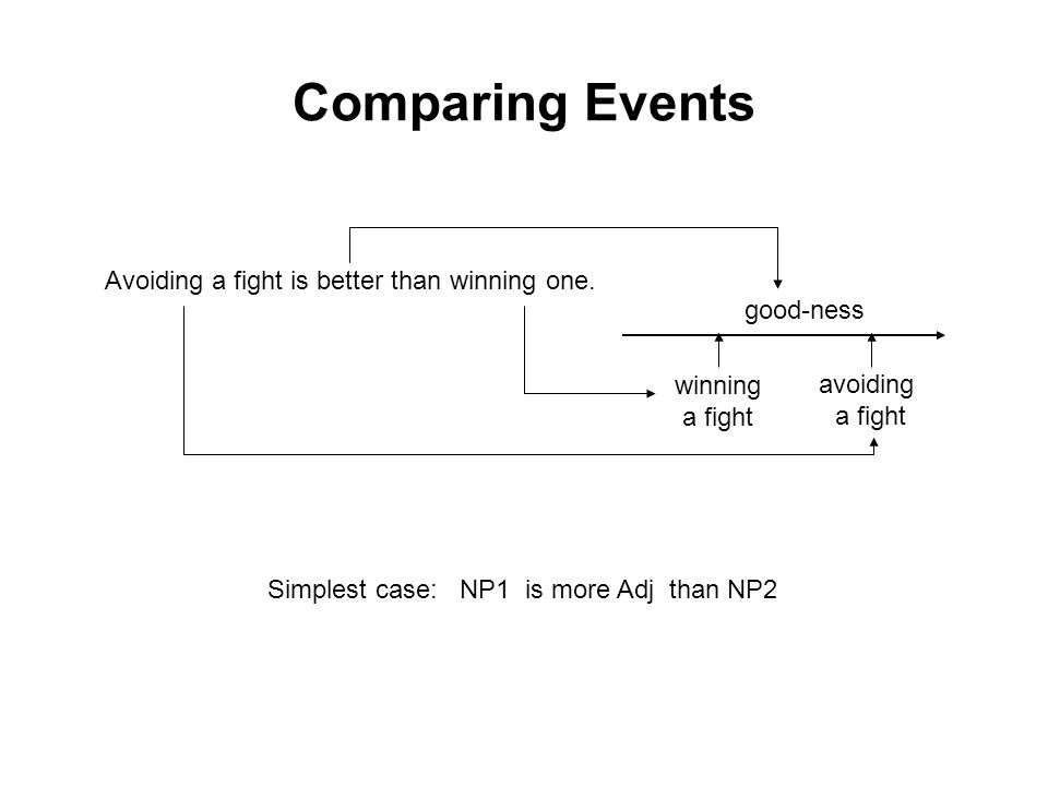 Comparing Events Avoiding a fight is better than winning one.