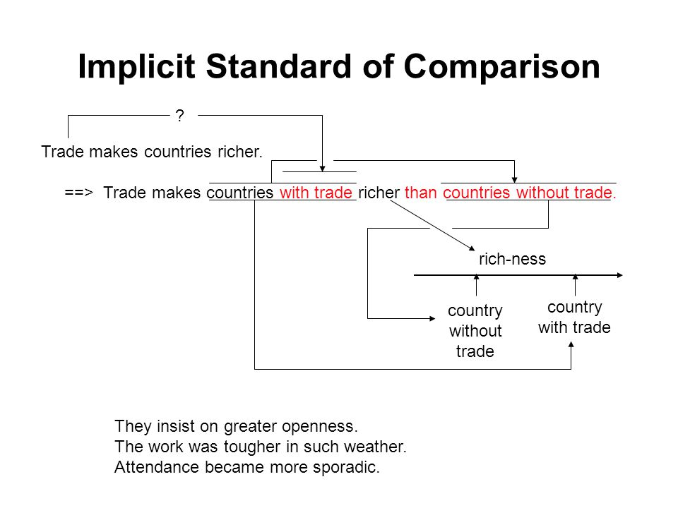 Implicit Standard of Comparison Trade makes countries richer.