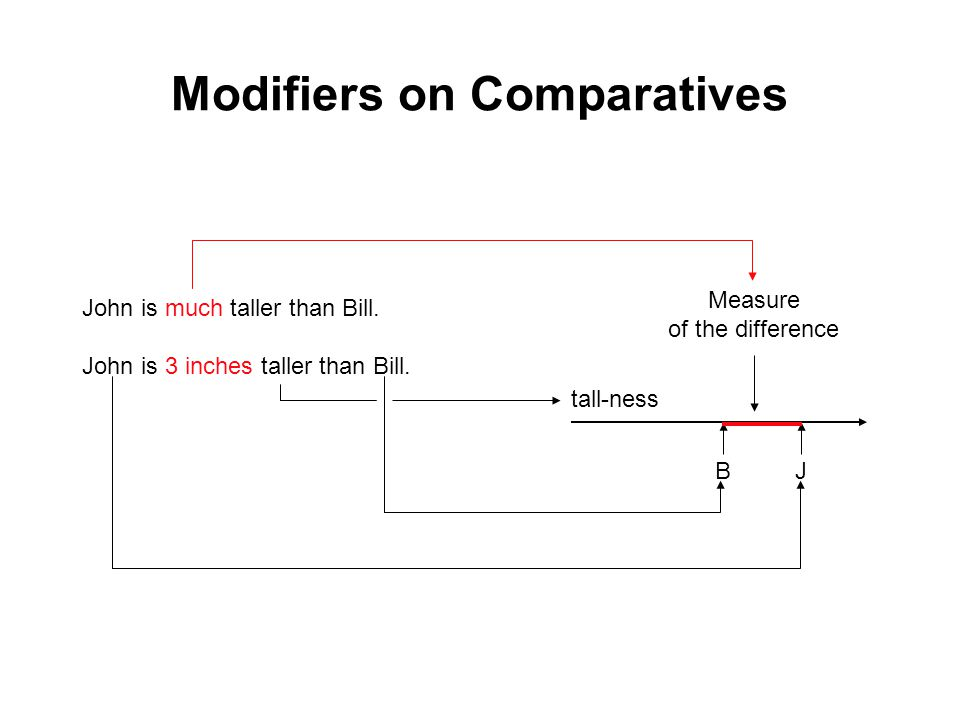 Modifiers on Comparatives John is much taller than Bill.