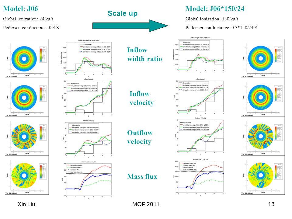 Xin LiuMOP 201113 Model: J06 Global ionization: 24 kg/s Pedersen conductance: 0.3 S Model: J06*150/24 Global ionization: 150 kg/s Pedersen conductance: 0.3*150/24 S Mass flux Outflow velocity Inflow velocity Inflow width ratio Scale up