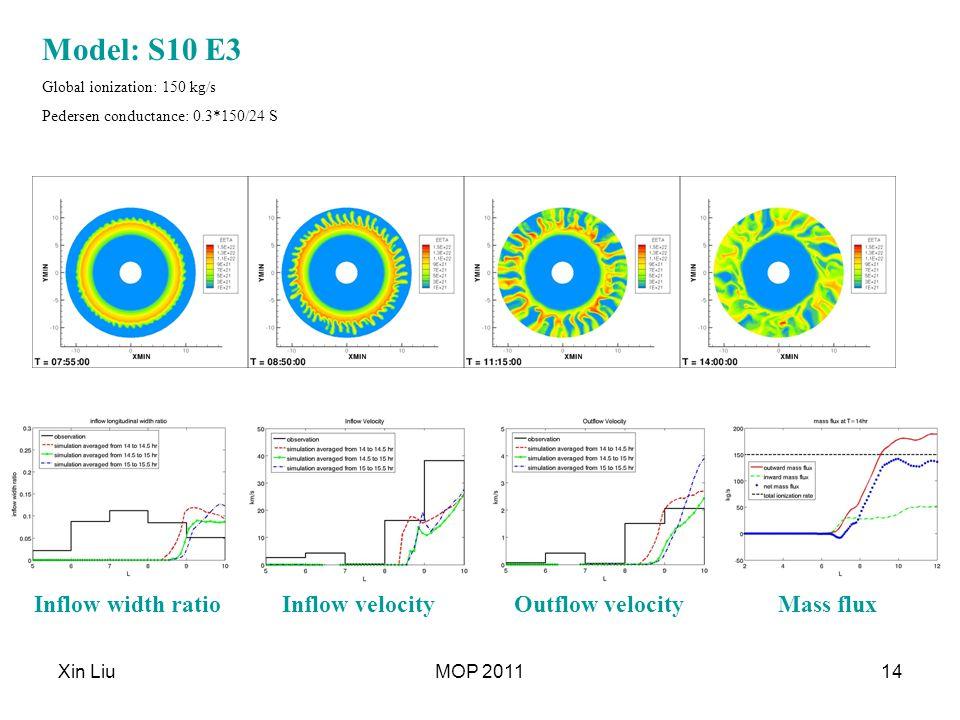 Xin LiuMOP 201114 Model: S10 E3 Global ionization: 150 kg/s Pedersen conductance: 0.3*150/24 S Mass fluxOutflow velocityInflow velocityInflow width ratio