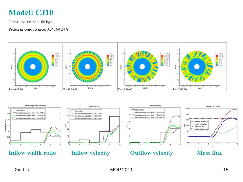 Xin LiuMOP 201115 Model: CJ10 Global ionization: 160 kg/s Pedersen conductance: 0.3*160/24 S Mass fluxOutflow velocityInflow velocityInflow width ratio