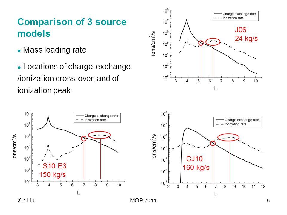 Xin LiuMOP 20115 S10 E3 150 kg/s CJ10 160 kg/s J06 24 kg/s Comparison of 3 source models Mass loading rate Locations of charge-exchange /ionization cr