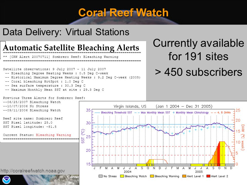 Center for Satellite Applications and Research (STAR) Review 09 – 11 March 2010 20 Coral Reef Watch Data Delivery: Virtual Stations http://coralreefwa