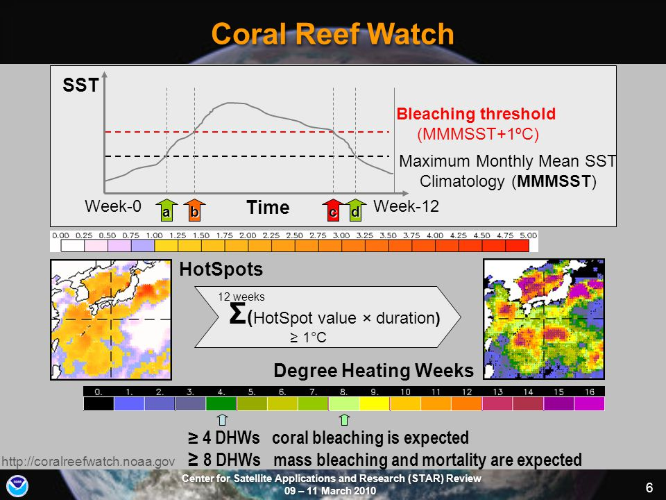 Center for Satellite Applications and Research (STAR) Review 09 – 11 March 2010 6 Coral Reef Watch http://coralreefwatch.noaa.gov SST Time Week-0Week-12 Bleaching threshold (MMMSST+1ºC) Maximum Monthly Mean SST Climatology (MMMSST) HotSpots Degree Heating Weeks Σ ( HotSpot value × duration) 12 weeks ≥ 1°C ≥ 4 DHWs coral bleaching is expected ≥ 8 DHWs mass bleaching and mortality are expected bcad