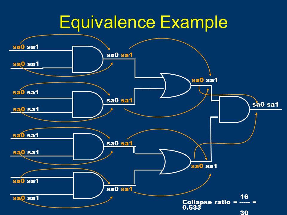 Equivalence Example sa0 sa1 16 Collapse ratio = ----- = 0.533 30