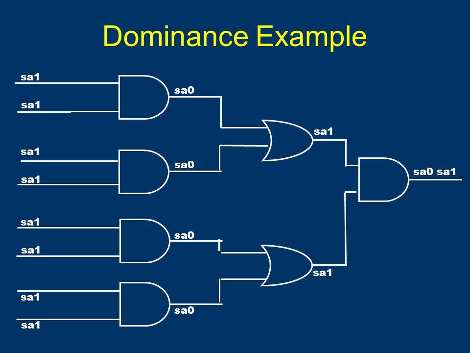 Dominance Example sa1 sa0 sa1 sa0 sa1 sa0 sa1 sa0 sa1 sa0 sa1