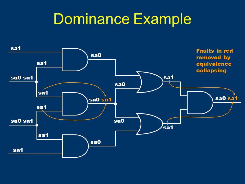 Dominance Example sa0 sa1 sa0 sa1 sa1 sa0 sa1 sa1 sa0 sa1 sa0 sa1 sa0 sa1 Faults in red removed by equivalence collapsing