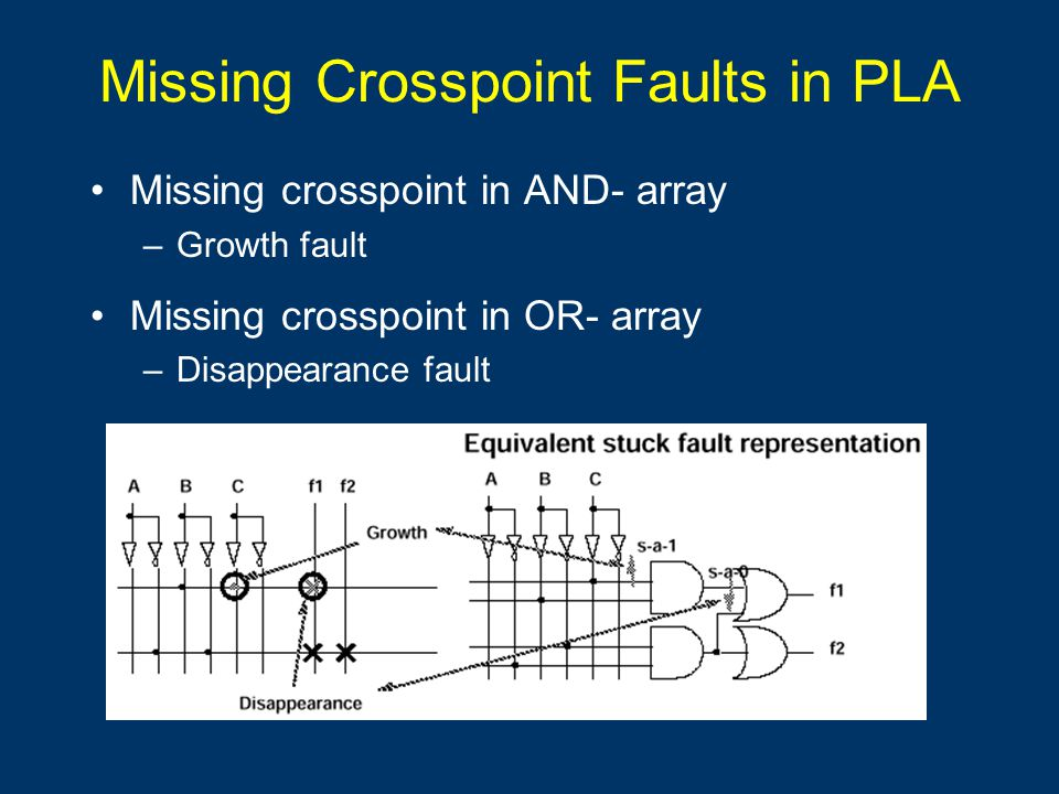 Missing Crosspoint Faults in PLA Missing crosspoint in AND- array –Growth fault Missing crosspoint in OR- array –Disappearance fault