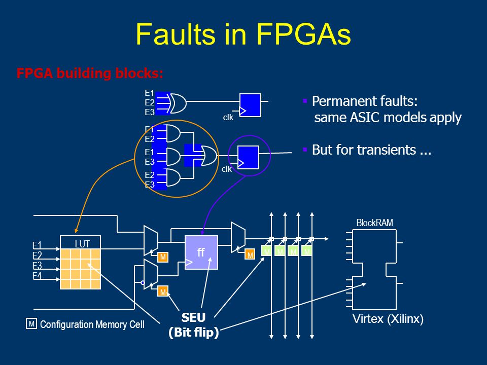 Faults in FPGAs ff F1 F2 F3 F4 Configuration Memory Cell M M M M MMMM LUT BlockRAM SEU (Bit flip) clk E1 E2 E3 E1 E2 E1 E3 E2 E3  Permanent faults: same ASIC models apply  But for transients...