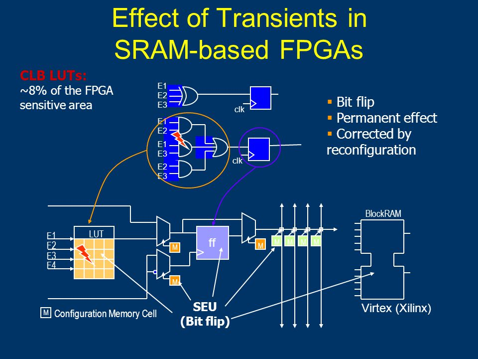 Effect of Transients in SRAM-based FPGAs ff F1 F2 F3 F4 Configuration Memory Cell M M M M MMMM LUT BlockRAM SEU (Bit flip) clk E1 E2 E3 E1 E2 E1 E3 E2 E3  Bit flip  Permanent effect  Corrected by reconfiguration Virtex (Xilinx) CLB LUTs: ~8% of the FPGA sensitive area