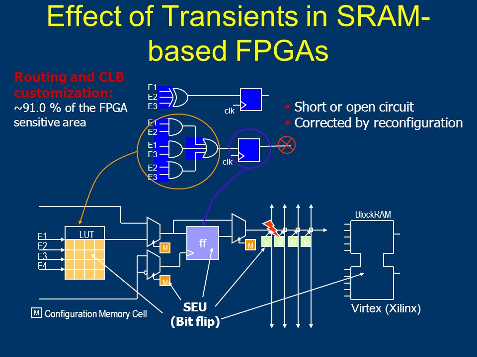 Effect of Transients in SRAM- based FPGAs ff F1 F2 F3 F4 Configuration Memory Cell M M M M MMMM LUT BlockRAM SEU (Bit flip) clk E1 E2 E3 E1 E2 E1 E3 E2 E3 Virtex (Xilinx)  Short or open circuit  Corrected by reconfiguration Routing and CLB customization: ~91.0 % of the FPGA sensitive area