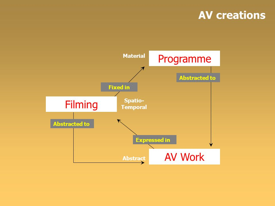 Material Spatio- Temporal Abstract Filming Programme Fixed in Abstracted to AV Work Expressed in Abstracted to AV creations