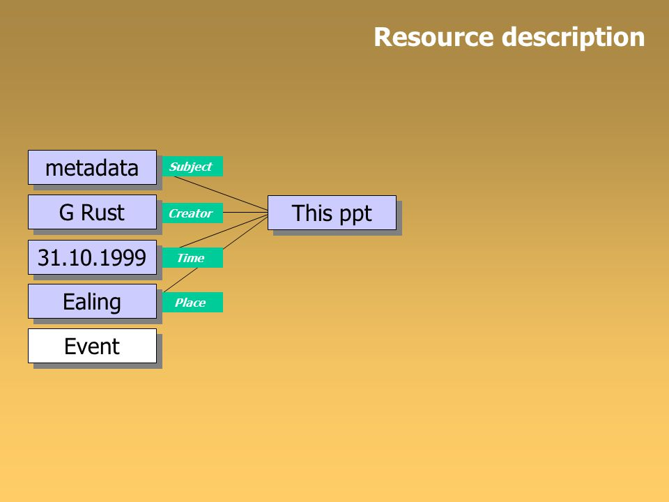 This ppt Subject Creator Time Place metadata Resource description 31.10.1999 G Rust Ealing Event