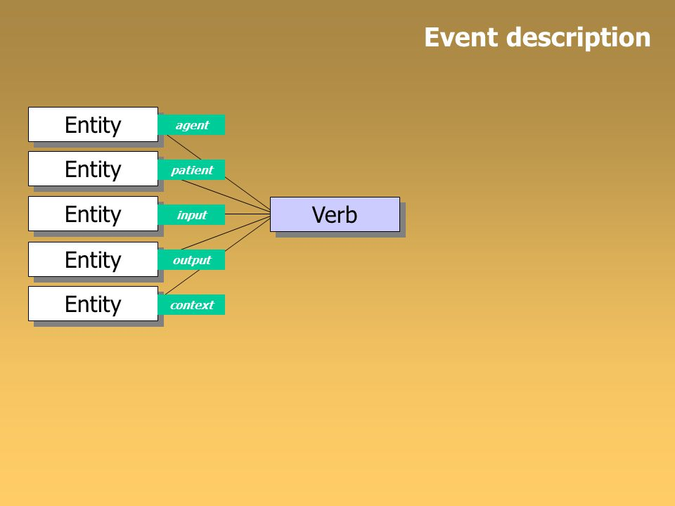 Entity Verb Entity input agent patient output context Event description