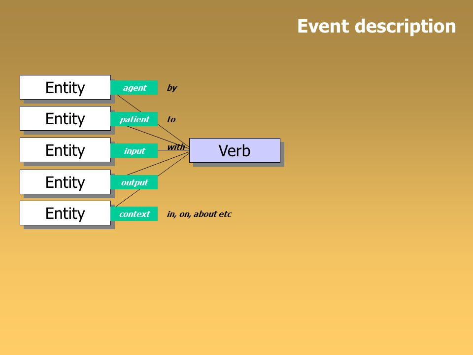 Entity Verb Entity input agent patient output context by to in, on, about etc with Event description