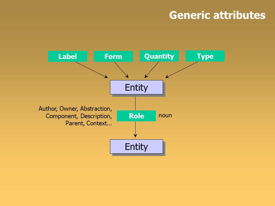 Generic attributes Entity LabelForm QuantityType Entity Role Author, Owner, Abstraction, Component, Description, Parent, Context...