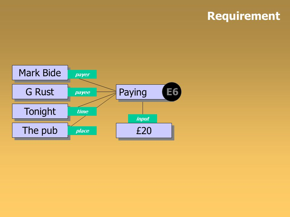 The pub Tonight G Rust Paying payee time place E6 Mark Bide payer £20 input Requirement