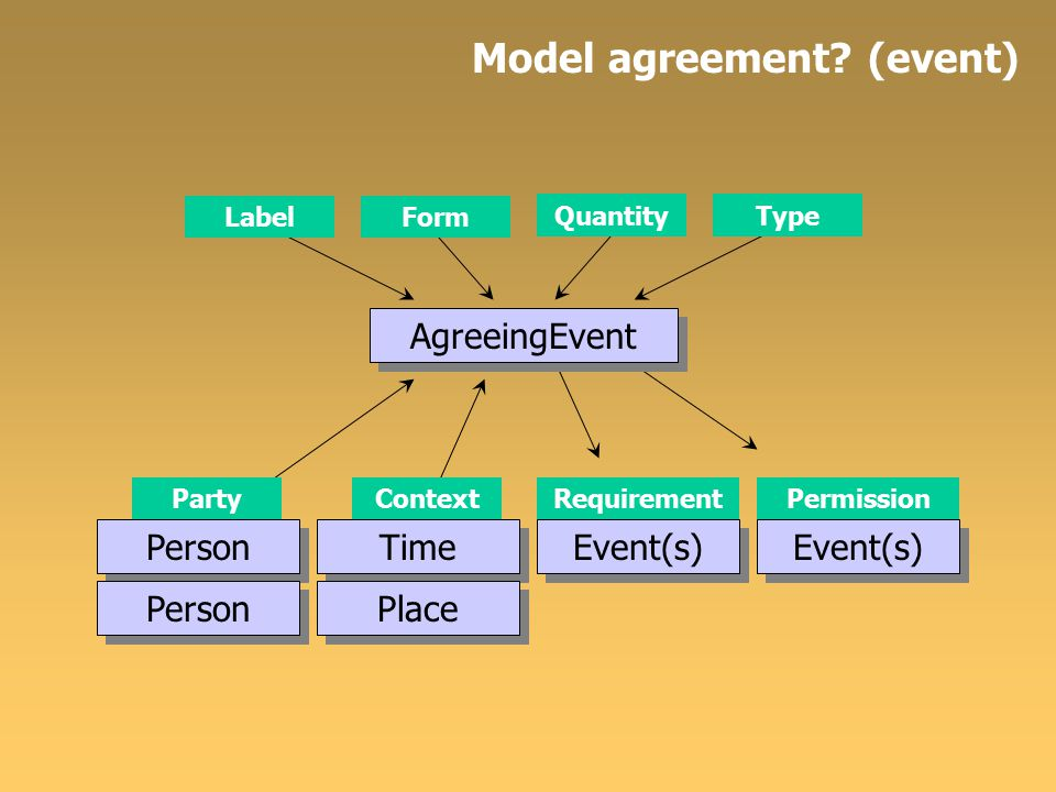 Model agreement? (event) AgreeingEvent LabelForm QuantityType Person Party Person Context Time Place RequirementPermission Event(s)