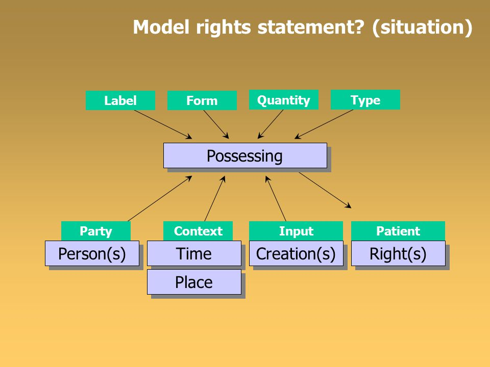 Model rights statement? (situation) Possessing LabelForm QuantityType Person(s) PartyContext Time Place InputPatient Creation(s) Right(s)