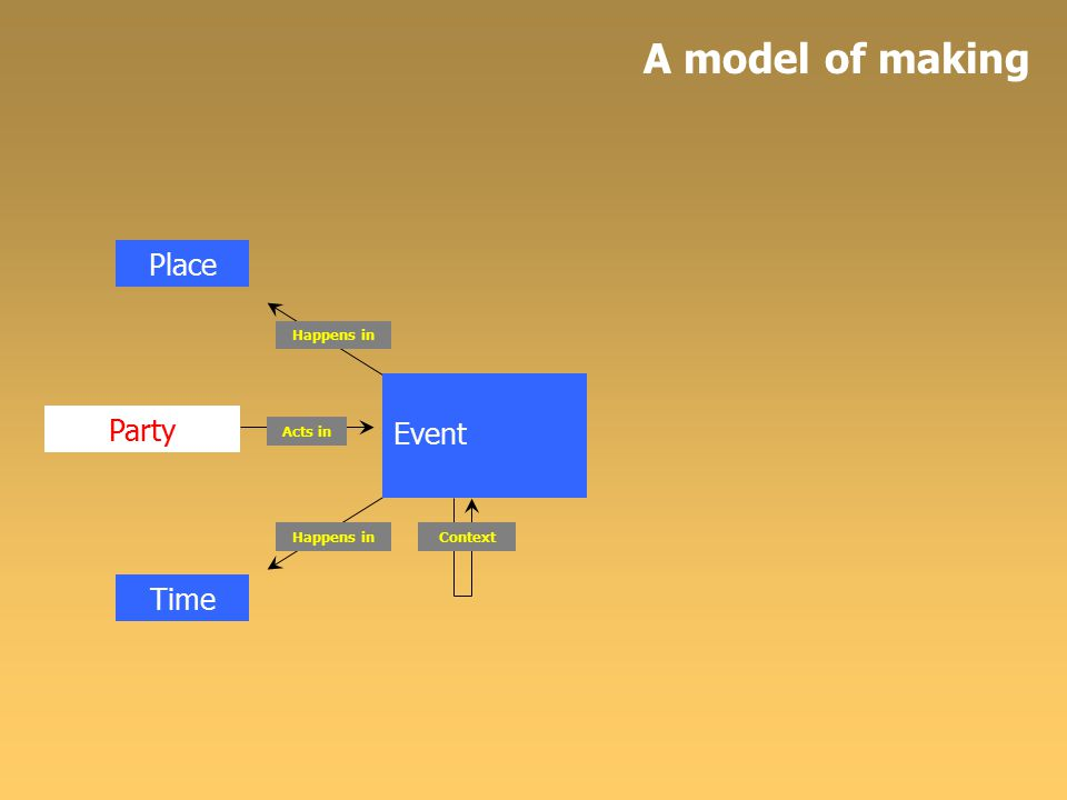 Concept Event Party Acts in Place Time Expression Happens in Context Is used in Abstraction Is expressed in Is abstracted to A model of making