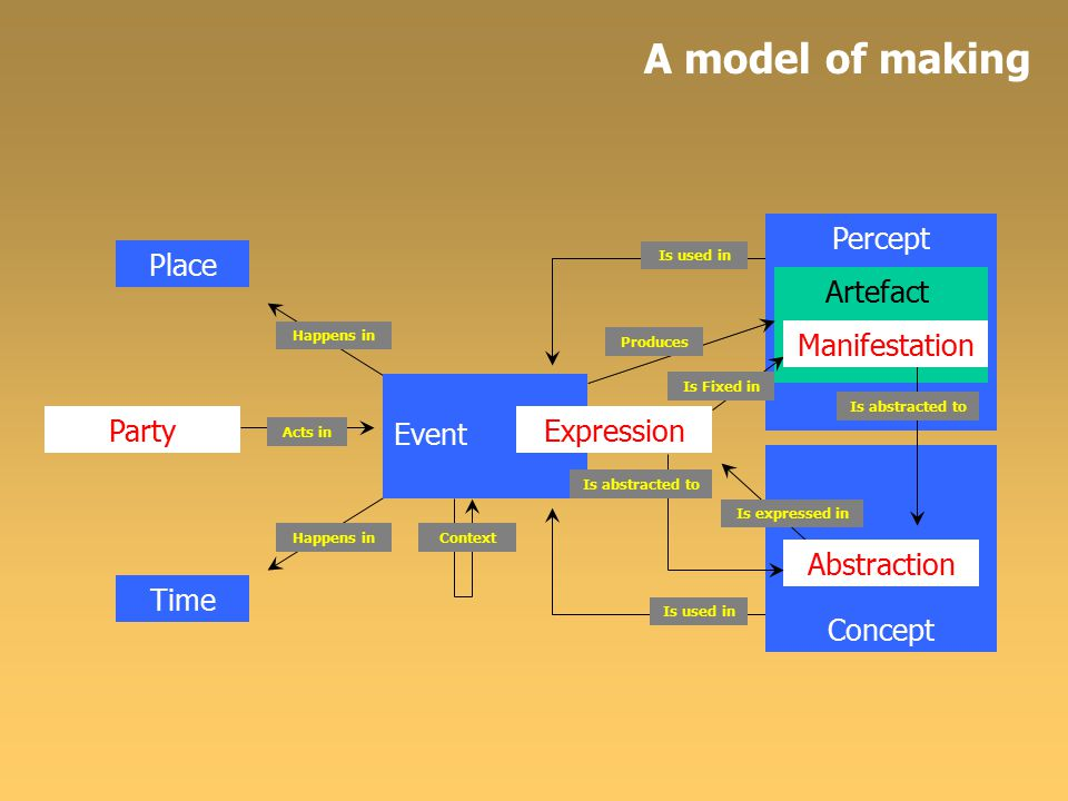 Percept Concept Event Party Acts in Place Time Expression Happens in Context Is used in Abstraction Is expressed in Is Fixed in Produces Is abstracted to A model of making Artefact Is abstracted to Manifestation