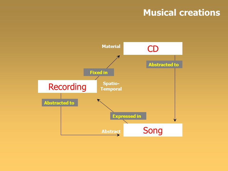 Material Spatio- Temporal Abstract Recording CD Fixed in Abstracted to Song Expressed in Abstracted to Musical creations