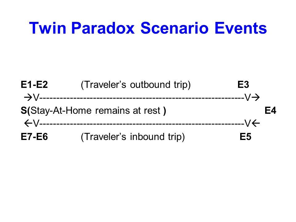 Twin Paradox Scenario Events E1-E2 (Traveler's outbound trip) E3  V--------------------------------------------------------------V  S(Stay-At-Home r