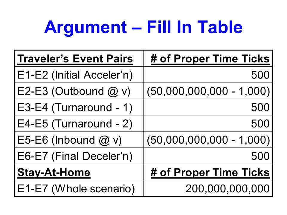 Argument – Fill In Table Traveler's Event Pairs# of Proper Time Ticks E1-E2 (Initial Acceler'n)500 E2-E3 (Outbound @ v)(50,000,000,000 - 1,000) E3-E4