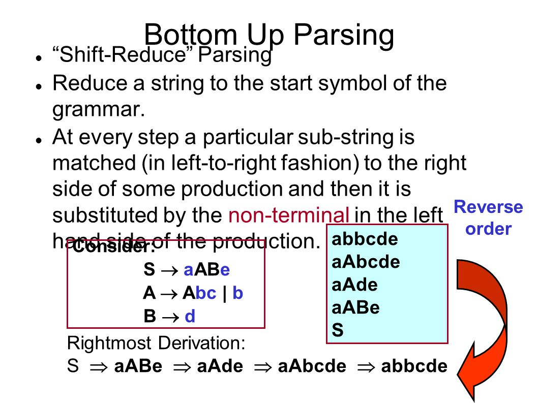 """Bottom Up Parsing """"Shift-Reduce"""" Parsing Reduce a string to the start symbol of the grammar. At every step a particular sub-string is matched (in left"""