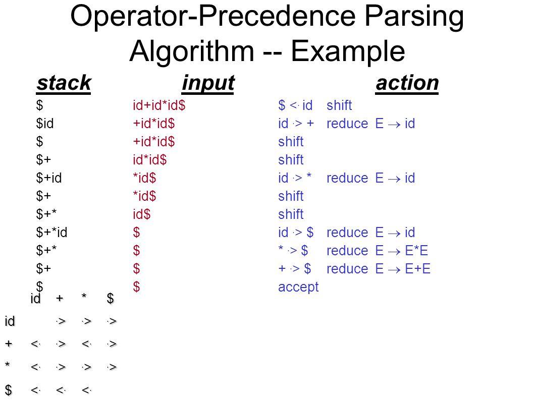 Operator-Precedence Parsing Algorithm -- Example stackinputaction $ id+id*id$$ <. id shift $id+id*id$id. > +reduceE  id $+id*id$shift $+id*id$ id. >