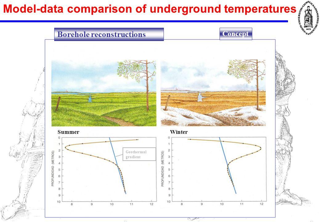 Model-data comparison of underground temperatures Borehole reconstructions Concept