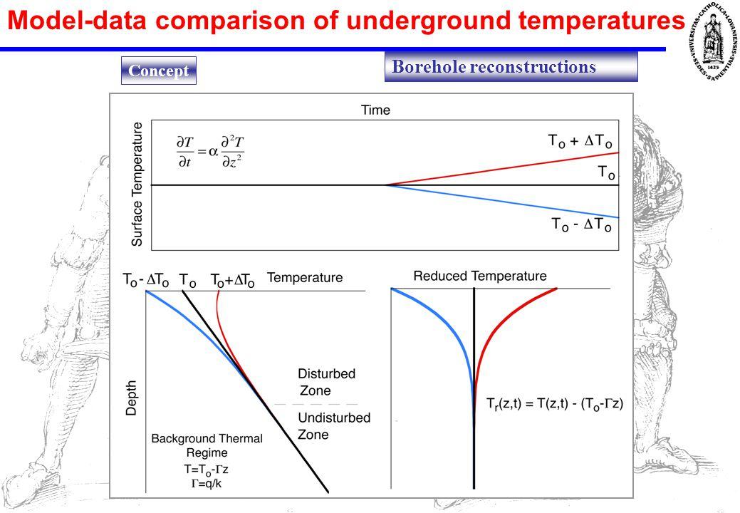 Model-data comparison of underground temperatures Gonzalez-Rouco et al.