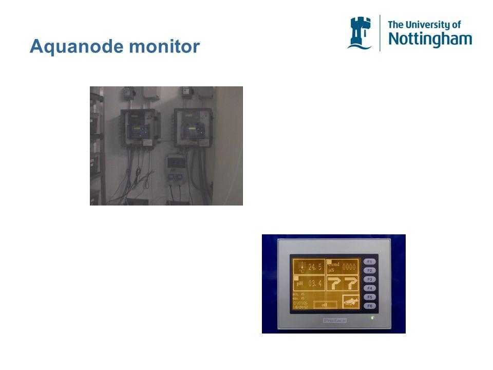Aquanode monitor