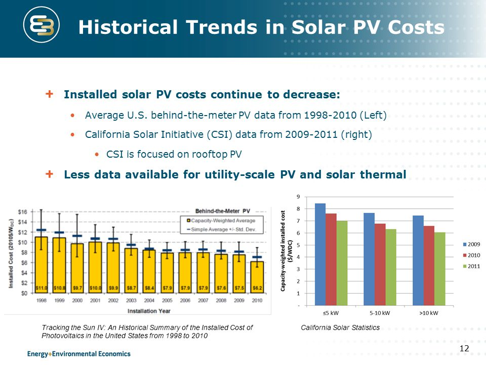 Historical Trends in Solar PV Costs Installed solar PV costs continue to decrease: Average U.S. behind-the-meter PV data from 1998-2010 (Left) Califor