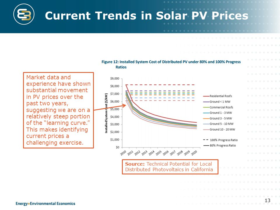 Current Trends in Solar PV Prices 13 Market data and experience have shown substantial movement in PV prices over the past two years, suggesting we are on a relatively steep portion of the learning curve. This makes identifying current prices a challenging exercise.