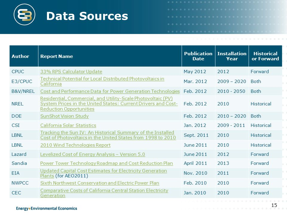 Data Sources 15 AuthorReport Name Publication Date Installation Year Historical or Forward CPUC33% RPS Calculator UpdateMay 20122012Forward E3/CPUC Te